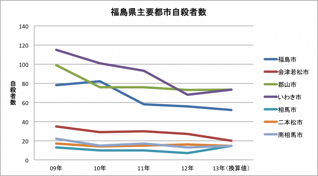 福島県自殺者数グラフ1309