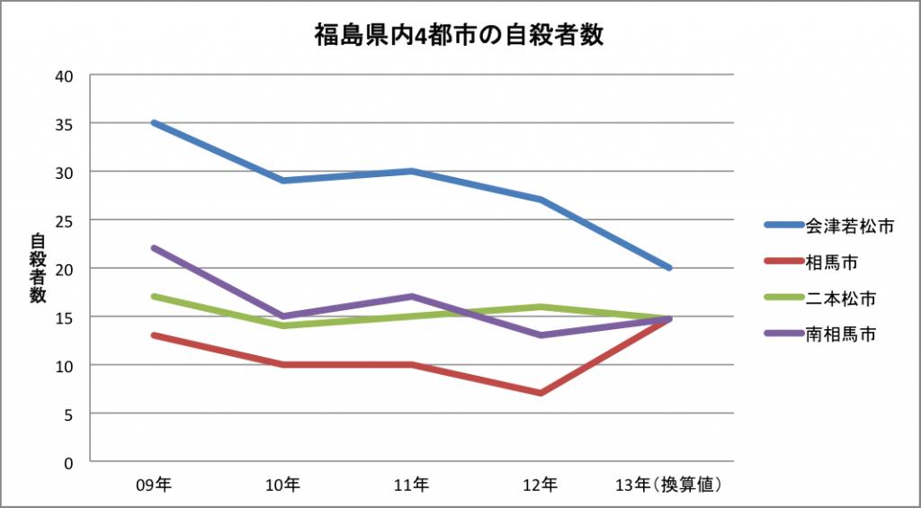 福島県自殺者数グラフ4都市1309
