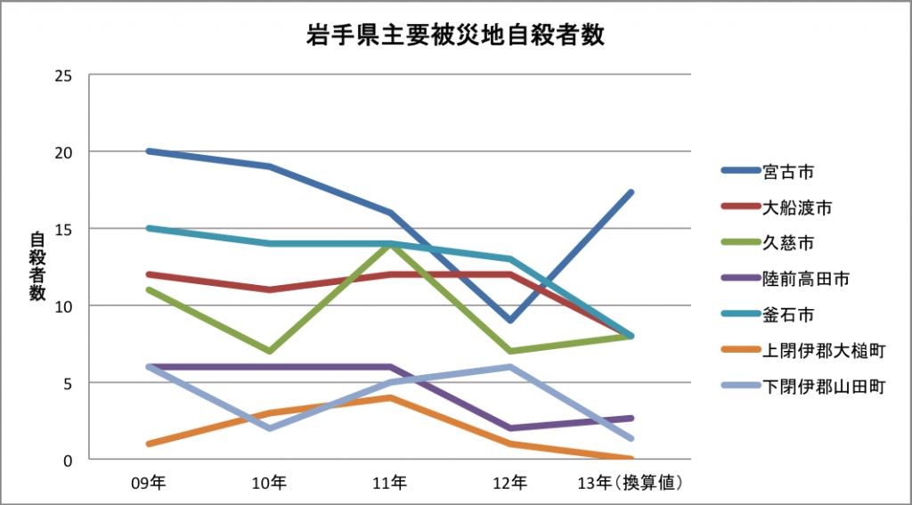 岩手県自殺者数グラフ1309