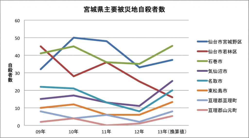 宮城県自殺者数グラフ1309