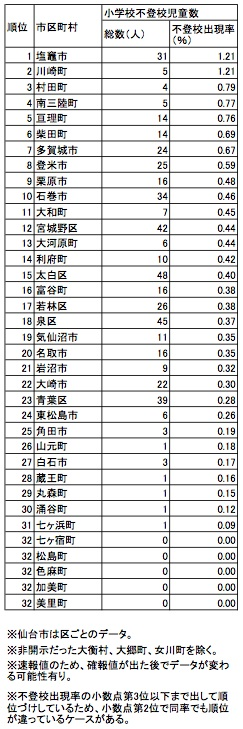 H25年度不登校出現率一覧表 小学校