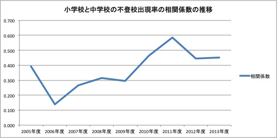 不登校出現率の相関(小・中)の推移